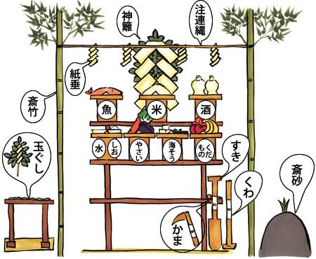 http://hatena.jinja.ne.jp/images/jitinsai450x370.jpg